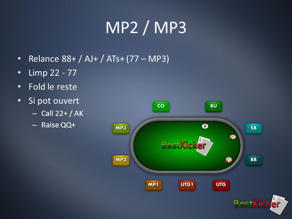 MP2 / MP3 Relance 88+ / AJ+ / ATs+ (77 – MP3) Limp 22 - 77 Fold le reste Si pot ouvert – Call 22+ / AK – Raise QQ+
