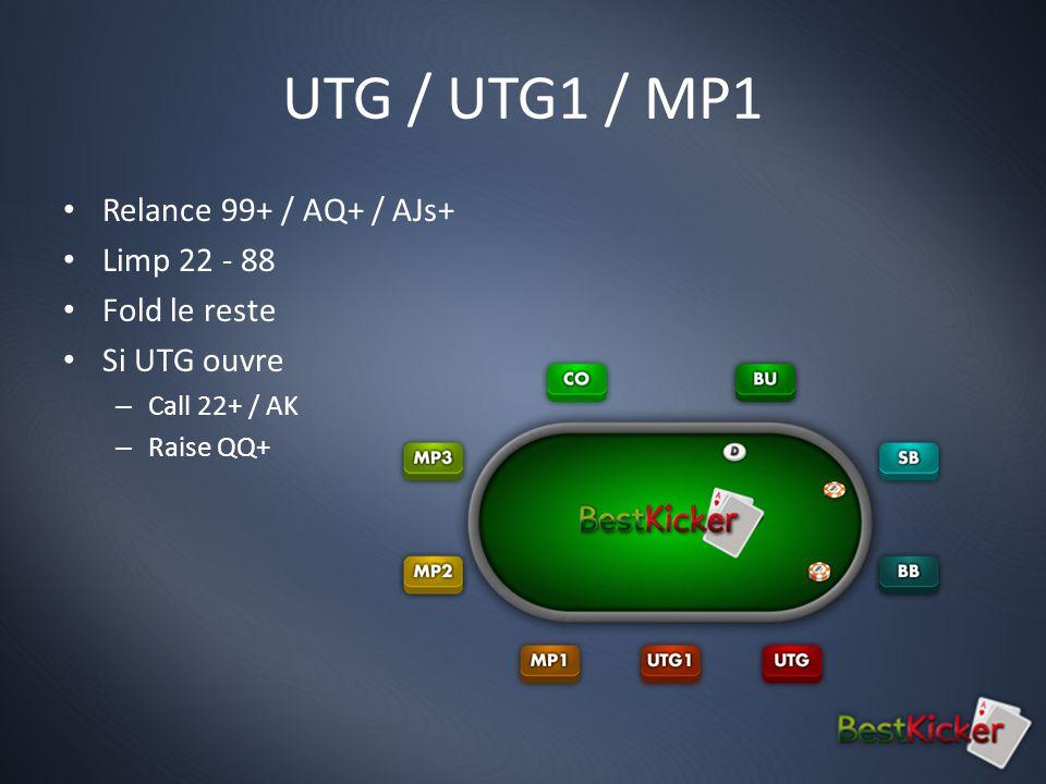 UTG / UTG1 / MP1 Relance 99+ / AQ+ / AJs+ Limp 22 - 88 Fold le reste Si UTG ouvre – Call 22+ / AK – Raise QQ+