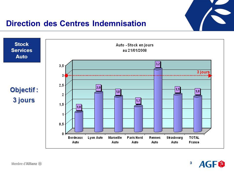 14 Direction des Centres d'IndemnisationDirection des Centres Indemnisation Recours Corporel  Les équipes ont été mobilisées en priorité sur la résorption des stocks  Pas de détérioration et progression : + 9,8 %