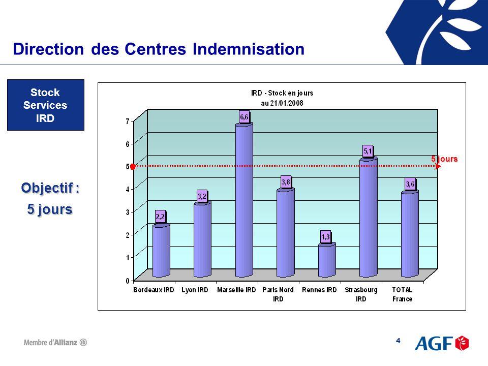 5 Direction des Centres d'IndemnisationDirection des Centres Indemnisation Stock Services Corporel Objectif : 10 jours