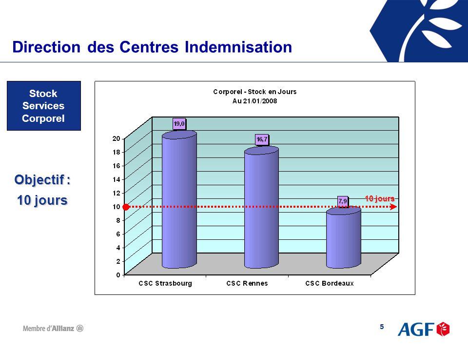 6 Direction des Centres d'IndemnisationDirection des Centres Indemnisation Plan d'action Corporel  Décisions prises pour les CSC de Rennes et Strasbourg :  Transfert de 2.500 dossiers de Strasbourg (survenance antérieure 31/12/05) à un prestataire extérieur  Recrutement de 6 intérimaires pour 3 mois  Traitement prioritaire des pièces par nature et par listes  Objectif : au 31/04/2008, stock < à 10 jours pour les 3 CSC