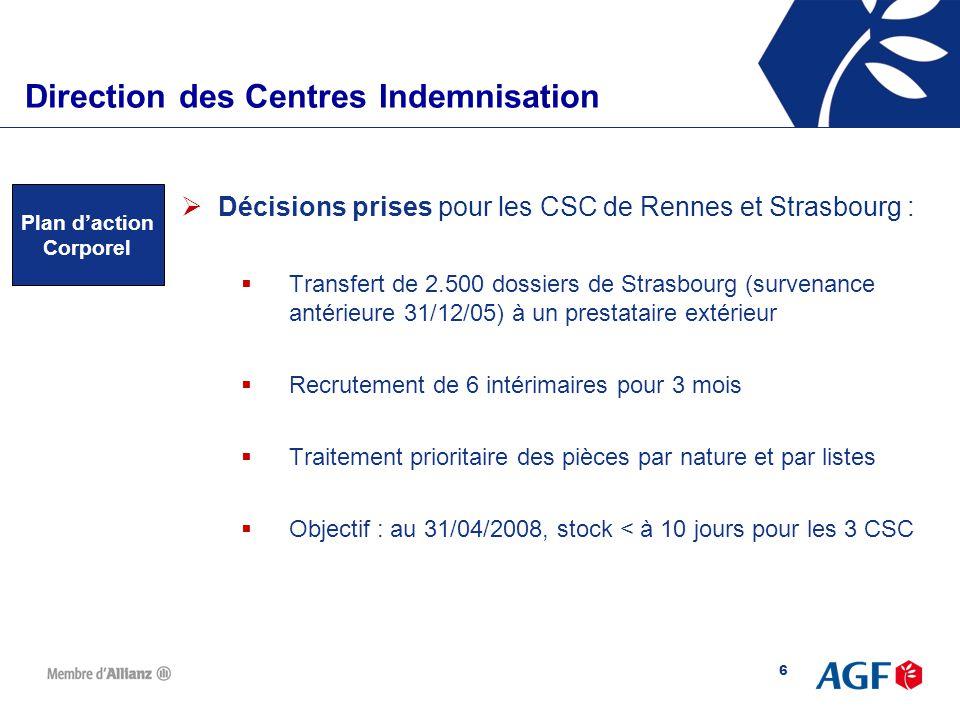 7 Direction des Centres d'IndemnisationDirection des Centres Indemnisation Ancienneté Stocks Matériels  Objectifs en Auto : 75% du stock < à 8 jours 90% du stock < à 15 jours Situation au 21/01/08  Situation au 21/01/08 à Rennes: 55% du stock < à 8 jours 89% du stock < à 15 jours  Objectifs en IRD : 50% du stock < à 8 jours 75% du stock < à 15 jours Situation au 21/01/08  Situation au 21/01/08 à Rennes : 70% du stock < à 8 jours 90% du stock < à 15 jours