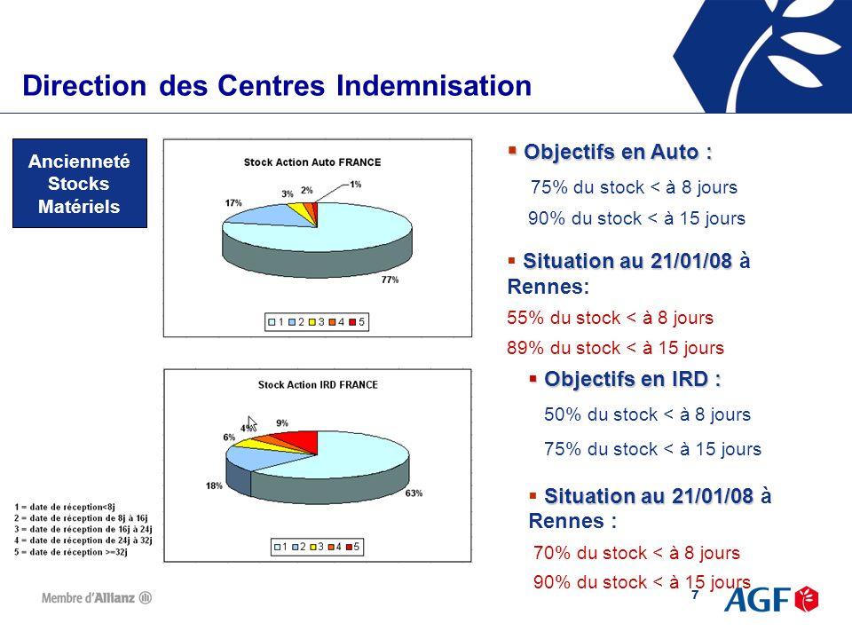 8 Direction des Centres d'IndemnisationDirection des Centres Indemnisation Ancienneté Stock Corporel  Objectifs en Corporel : 50% du stock < à 15 jours 75% du stock < à 1mois Situation au 21/01/08  Situation au 21/01/08 à Rennes : 30% du stock < à 15 jours 46% du stock < à 1 mois