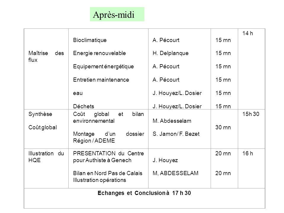 Maîtrise des flux Bioclimatique Energie renouvelable Equipement énergétique Entretien maintenance eau Déchets A. Pécourt H. Delplanque A. Pécourt A. P