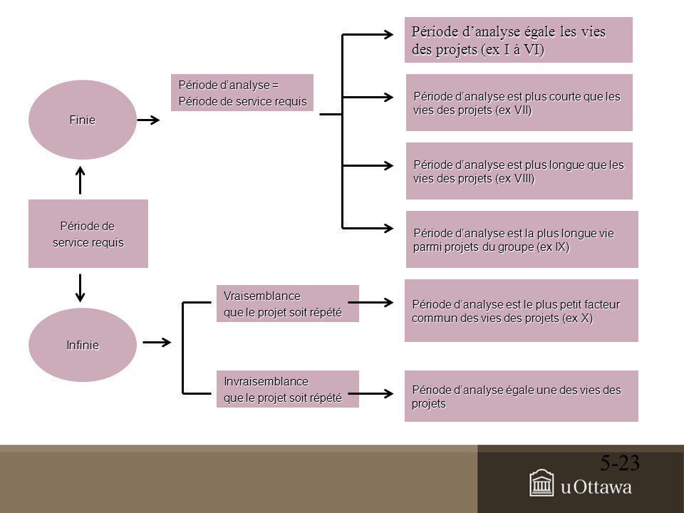 5-23 Période de service requis Finie Période d'analyse = Période de service requis Période d'analyse égale les vies des projets (ex I à VI) Période d'analyse est plus courte que les vies des projets (ex VII) Période d'analyse est plus longue que les vies des projets (ex VIII) Période d'analyse est la plus longue vie parmi projets du groupe (ex IX) Infinie Vraisemblance que le projet soit répété Période d'analyse est le plus petit facteur commun des vies des projets (ex X) Invraisemblance que le projet soit répété Période d'analyse égale une des vies des projets