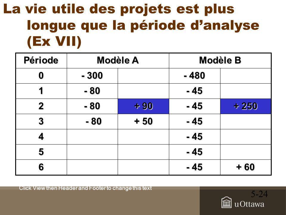 Click View then Header and Footer to change this text 5-24 La vie utile des projets est plus longue que la période d'analyse (Ex VII) + 60 - 45 6 5 4 + 50 - 80 - 803 + 250 - 45 + 90 - 80 2 - 45 - 80 1 - 480 - 300 0 Modèle B Modèle A Période