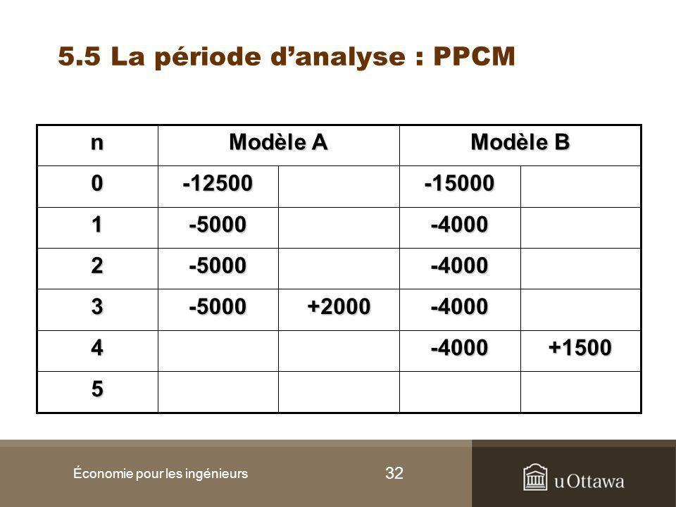 32 5.5 La période d'analyse : PPCM Économie pour les ingénieurs 5 +1500-40004 -4000+2000-50003 -4000-50002 -4000-50001 -15000-125000 Modèle B Modèle A n