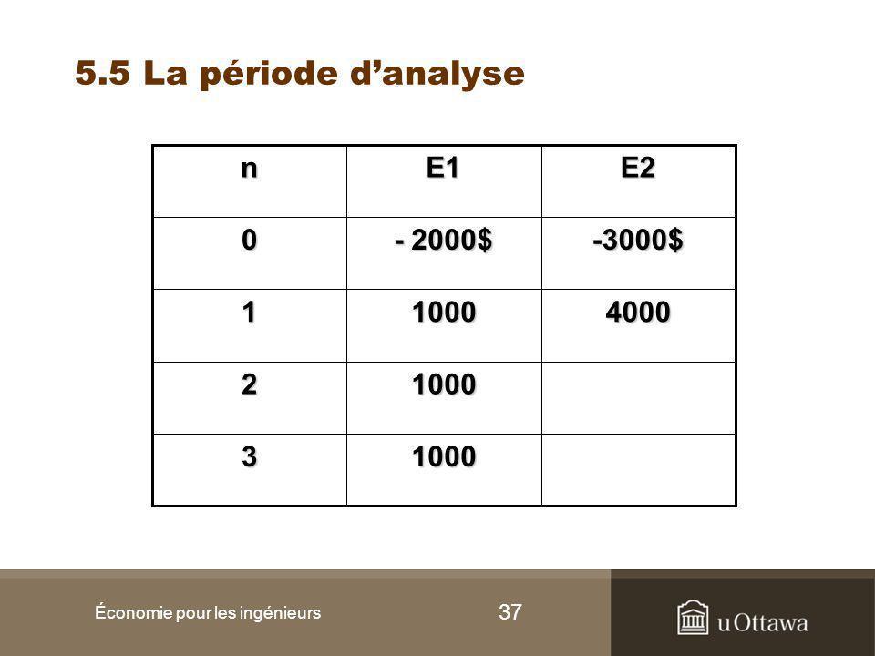 37 5.5 La période d'analyse Économie pour les ingénieurs 10003 10002 400010001 -3000$ - 2000$ 0 E2E1n