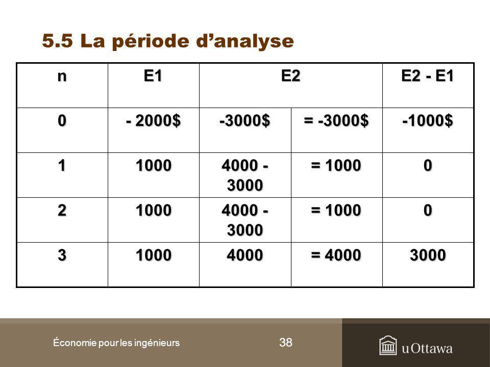 38 5.5 La période d'analyse Économie pour les ingénieurs 3 2 1 0 n 1000 1000 1000 - 2000$ E1 3000 = 4000 4000 0 = 1000 4000 - 3000 0 = 1000 4000 - 3000 -1000$ = -3000$ -3000$ E2 - E1 E2