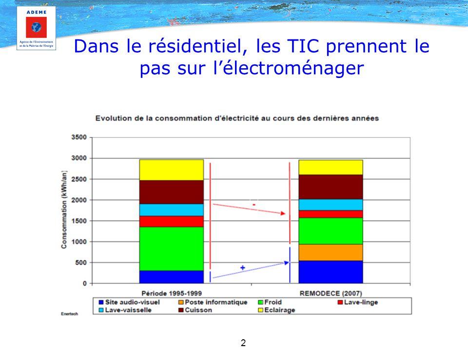 3 La consommation électrique des TIC croît fortement La consommation électrique atteint 13% de la conso France et est en croissance régulière (triplement en 10 ans, soit 12%/an) Les veilles représentent 10% de la conso électrique des ménages Les Box ADSL représentent 0,5% de la conso électrique France L'audiovisuel croit très fortement (16,5 TWh, soit 4% de la conso France) –Ecrans plats, adaptateurs & décodeurs Les datacenters en forte croissance malgré une efficacité en progrès Les micro-ordinateurs constituent un poste important (18 TWh) mais ont un potentiel de réduction La consommation des mobiles GSM reste marginale (mais la 3G va être plus gourmande)