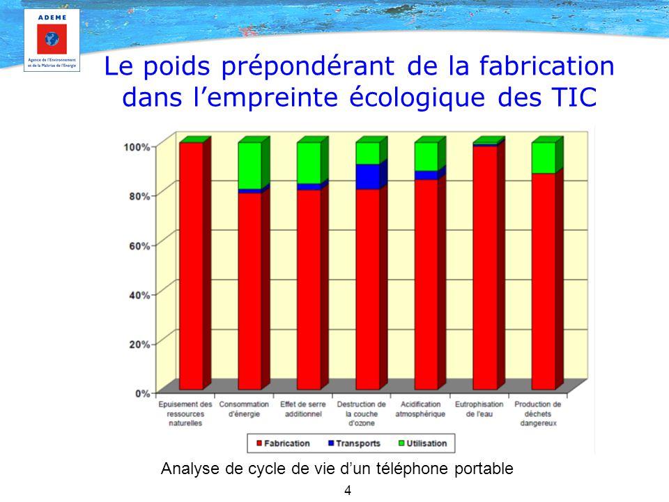5 Les pistes pour réduire l'empreinte écologique Maîtrise de la consommation électrique Affichage des consommations énergétiques Optimisation des consommations des datacenters Collecte, réutilisation, recyclage et valorisation des déchets Eco-conception