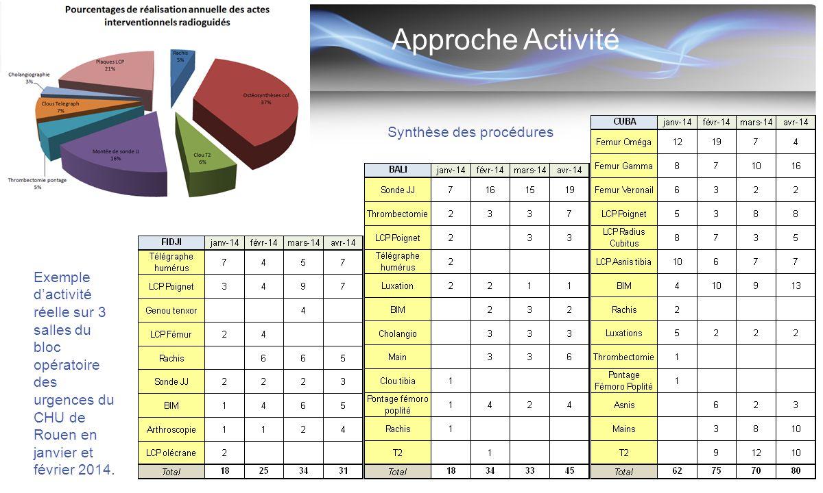 Approche Activité Exemple d'activité réelle sur 3 salles du bloc opératoire des urgences du CHU de Rouen en janvier et février 2014. Synthèse des proc