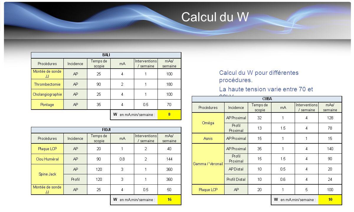 Calcul du W Calcul du W pour différentes procédures. La haute tension varie entre 70 et 90kV.