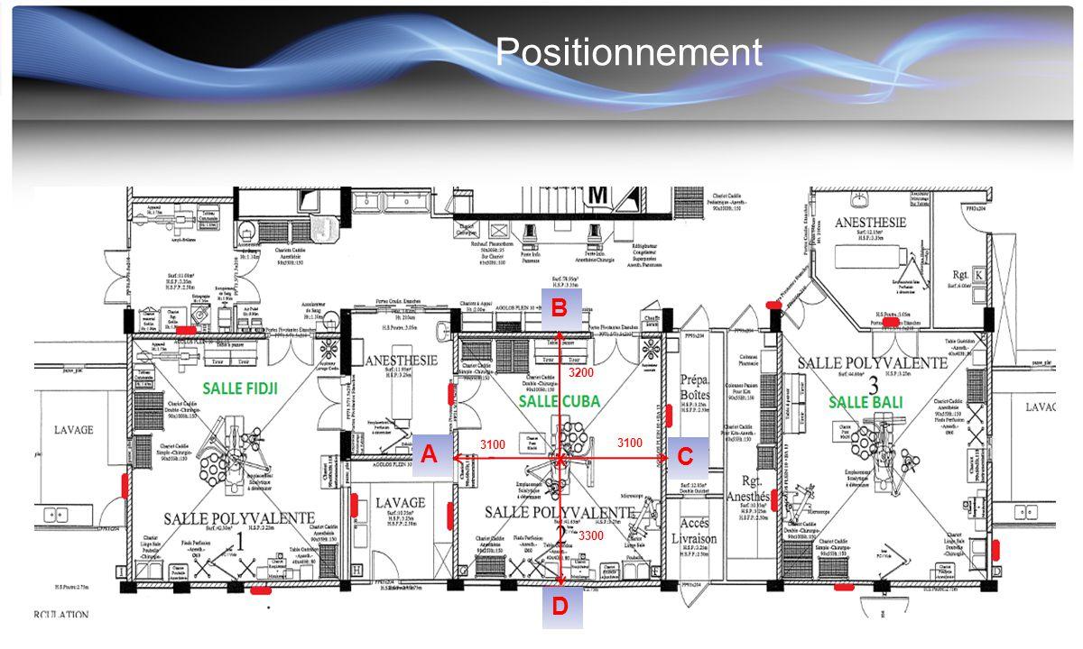 Positionnement C A B D 3100 3200 X 3300