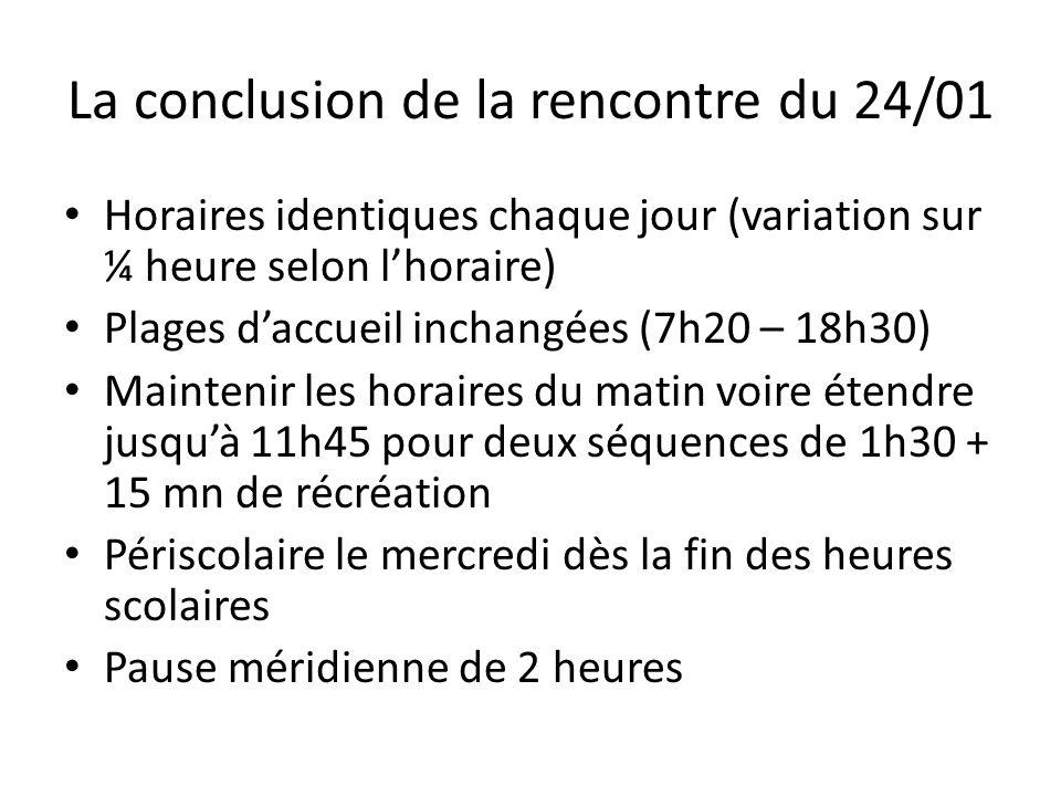 La conclusion de la rencontre du 24/01 Horaires identiques chaque jour (variation sur ¼ heure selon l'horaire) Plages d'accueil inchangées (7h20 – 18h30) Maintenir les horaires du matin voire étendre jusqu'à 11h45 pour deux séquences de 1h30 + 15 mn de récréation Périscolaire le mercredi dès la fin des heures scolaires Pause méridienne de 2 heures