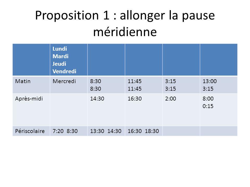 Proposition 1 : allonger la pause méridienne Lundi Mardi Jeudi Vendredi MatinMercredi8:30 11:45 3:15 13:00 3:15 Après-midi14:3016:302:008:00 0:15 Périscolaire7:20 8:3013:30 14:3016:30 18:30