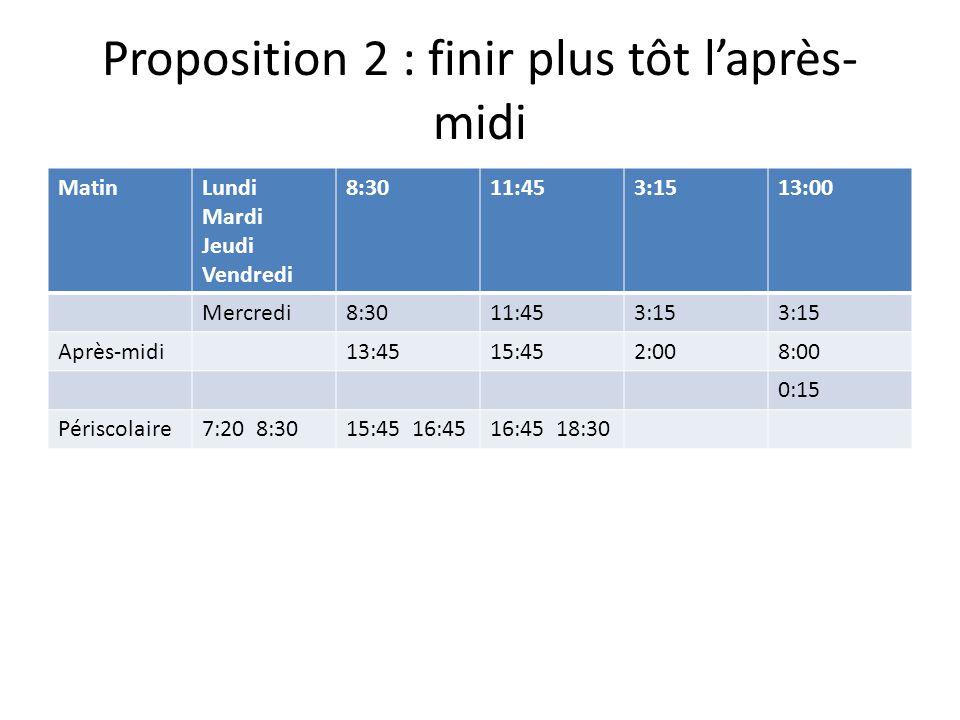 Proposition 2 : finir plus tôt l'après- midi MatinLundi Mardi Jeudi Vendredi 8:3011:453:1513:00 Mercredi8:3011:453:15 Après-midi13:4515:452:008:00 0:1