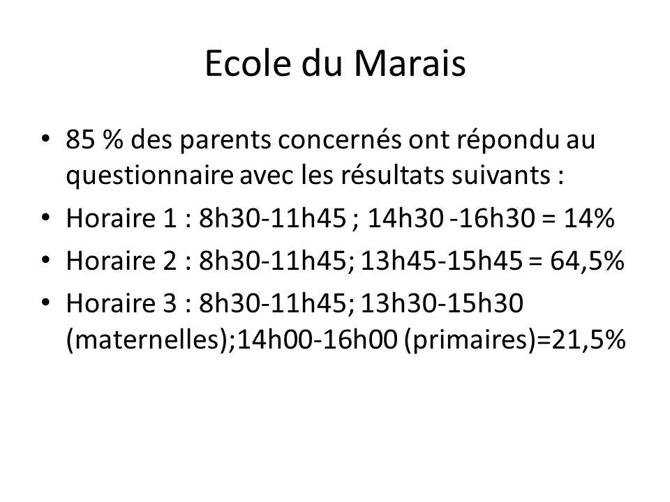 Ecole du Marais 85 % des parents concernés ont répondu au questionnaire avec les résultats suivants : Horaire 1 : 8h30-11h45 ; 14h30 -16h30 = 14% Horaire 2 : 8h30-11h45; 13h45-15h45 = 64,5% Horaire 3 : 8h30-11h45; 13h30-15h30 (maternelles);14h00-16h00 (primaires)=21,5%