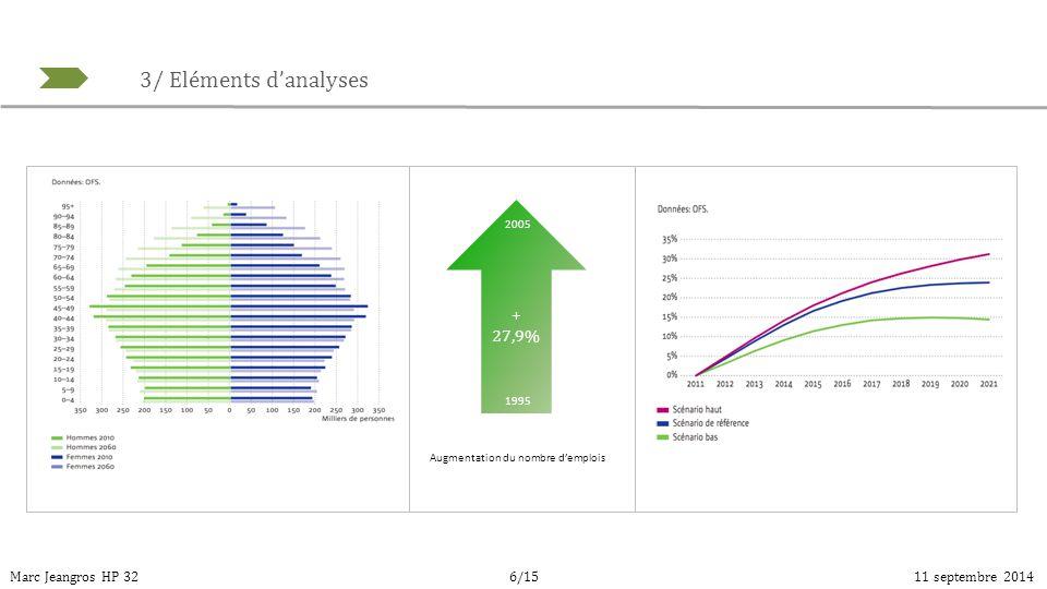 3/ Eléments d'analyses Marc Jeangros HP 3211 septembre 20146/15 + 27,9% Augmentation du nombre d'emplois 1995 2005