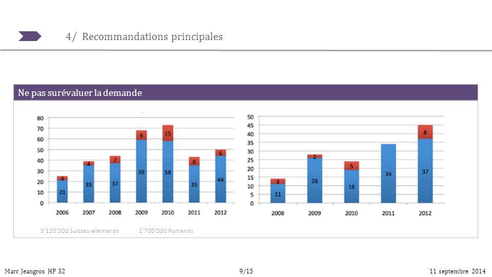 4/ Recommandations principales Marc Jeangros HP 3211 septembre 20149/15 Ne pas surévaluer la demande 5'120'000 Suisses-allemands1'700'000 Romands
