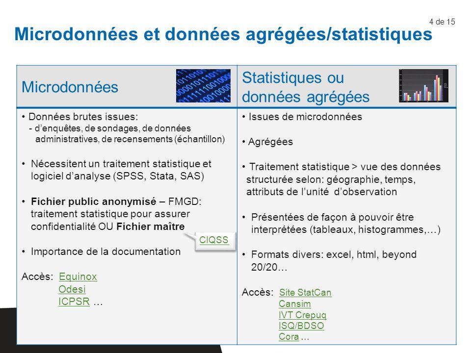 Exemple d'un fichier de microdonnées (recensement 2006) Fichier de données brutes:.dat Série de chiffres désignant l'information recueillie au cours d'une enquête + un fichier de syntaxe (SPSS, SAS, STATA) + un fichier de syntaxe (SPSS, SAS, STATA) Fichier composé de lignes de chiffres représentant les valeurs des variables (réponses au questionnaire) pour chaque unité d'observation (individu, ménage…) 5 de 15