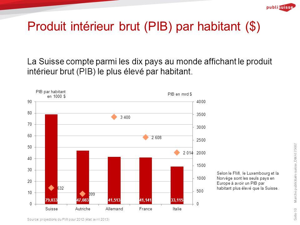 Produit intérieur brut (PIB) par habitant ($) Marché publicitaire suisse, DMA175687 Seite 10 La Suisse compte parmi les dix pays au monde affichant le produit intérieur brut (PIB) le plus élevé par habitant.