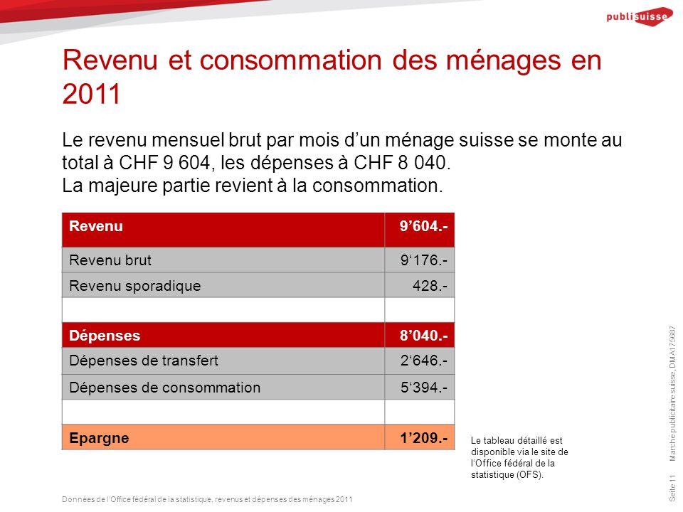 Revenu et consommation des ménages en 2011 Marché publicitaire suisse, DMA175687 Seite 11 Le revenu mensuel brut par mois d'un ménage suisse se monte au total à CHF 9 604, les dépenses à CHF 8 040.
