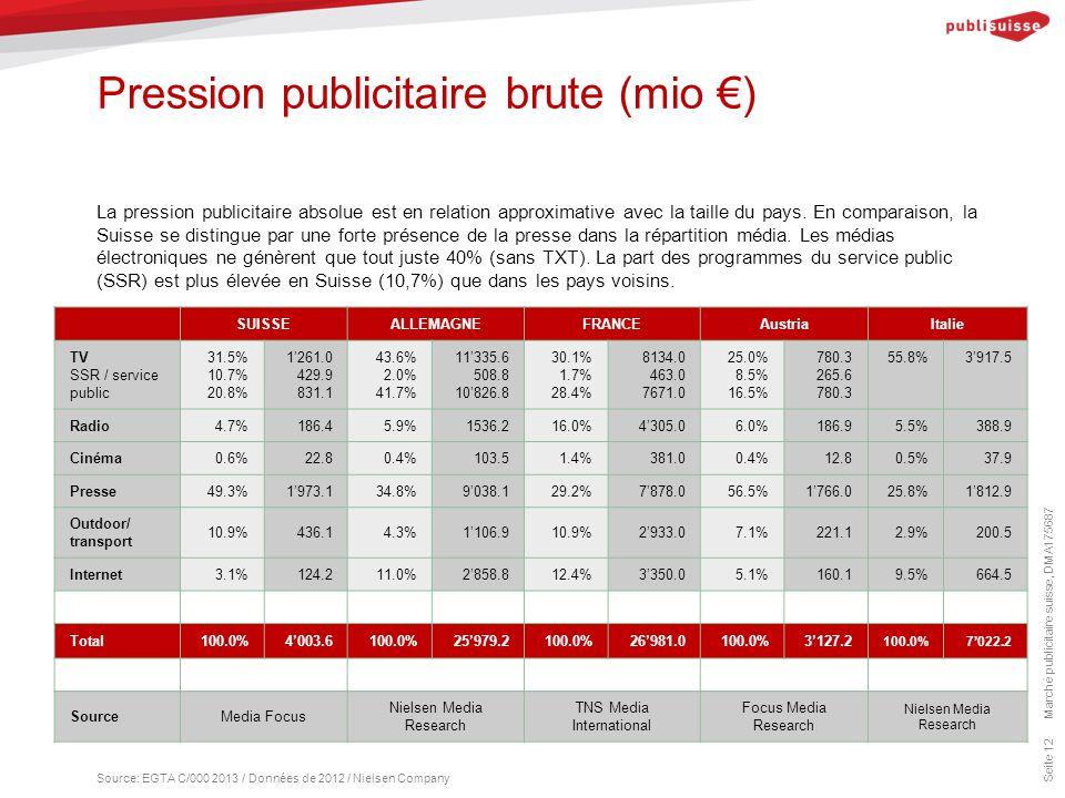 Pression publicitaire brute (mio €) Marché publicitaire suisse, DMA175687 Seite 12 La pression publicitaire absolue est en relation approximative avec la taille du pays.