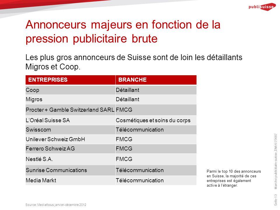 Annonceurs majeurs en fonction de la pression publicitaire brute Marché publicitaire suisse, DMA175687 Seite 13 Les plus gros annonceurs de Suisse sont de loin les détaillants Migros et Coop.