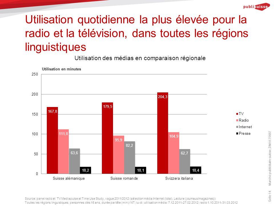 Utilisation quotidienne la plus élevée pour la radio et la télévision, dans toutes les régions linguistiques Seite 14 Source: panel radio et TV Mediap
