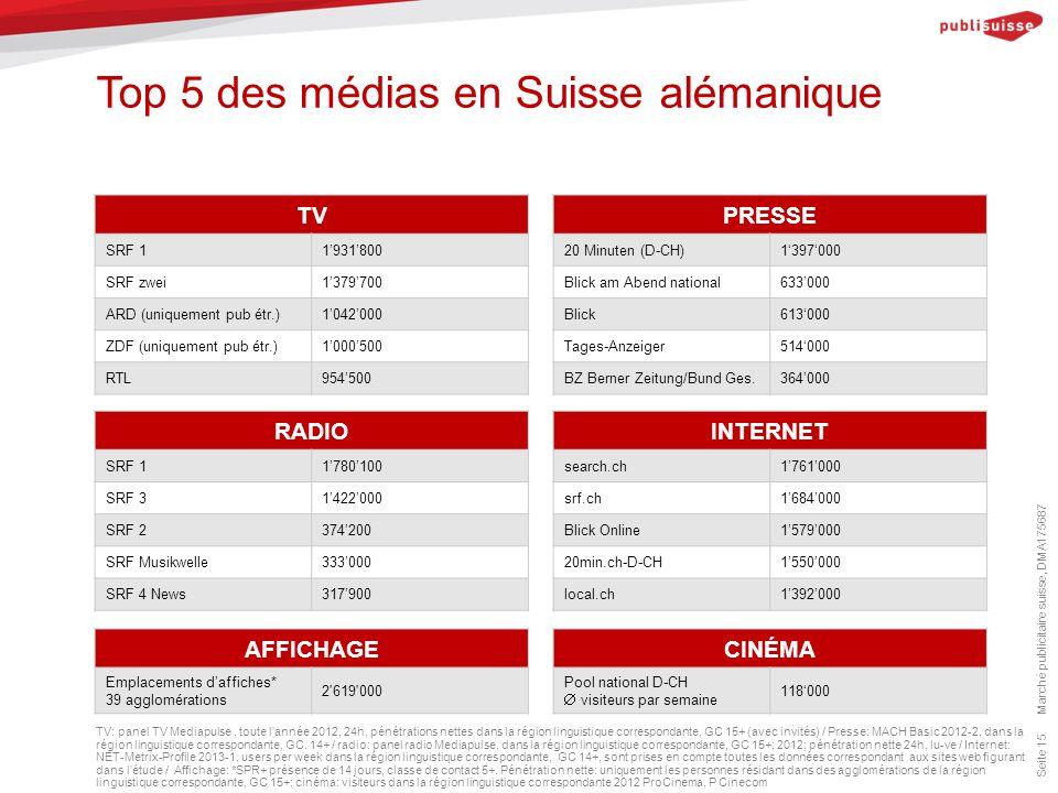 Top 5 des médias en Suisse alémanique Marché publicitaire suisse, DMA175687 Seite 15 TV: panel TV Mediapulse, toute l'année 2012, 24h, pénétrations nettes dans la région linguistique correspondante, GC 15+ (avec invités) / Presse: MACH Basic 2012-2, dans la région linguistique correspondante, GC.