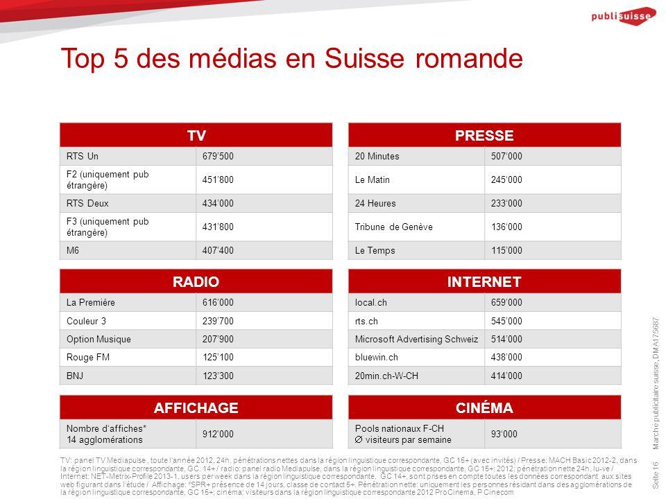 Top 5 des médias en Suisse romande Marché publicitaire suisse, DMA175687 Seite 16 TV: panel TV Mediapulse, toute l'année 2012, 24h, pénétrations nettes dans la région linguistique correspondante, GC 15+ (avec invités) / Presse: MACH Basic 2012-2, dans la région linguistique correspondante, GC.