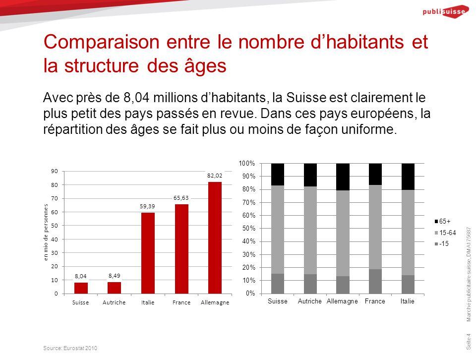 Comparaison entre le nombre d'habitants et la structure des âges Marché publicitaire suisse, DMA175687 Seite 4 Avec près de 8,04 millions d'habitants, la Suisse est clairement le plus petit des pays passés en revue.