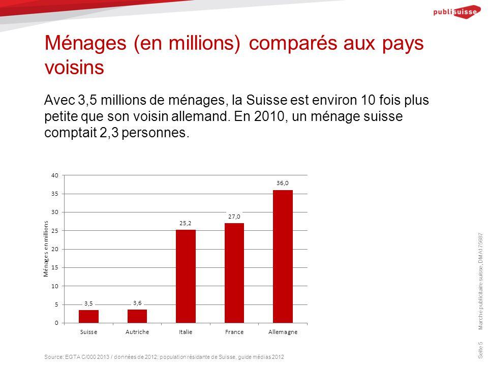 Ménages (en millions) comparés aux pays voisins Marché publicitaire suisse, DMA175687 Seite 5 Avec 3,5 millions de ménages, la Suisse est environ 10 f