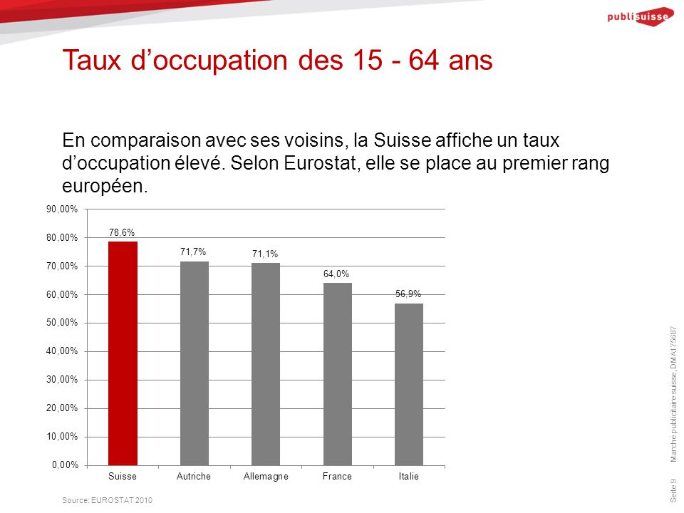 Taux d'occupation des 15 - 64 ans Marché publicitaire suisse, DMA175687 Seite 9 En comparaison avec ses voisins, la Suisse affiche un taux d'occupatio