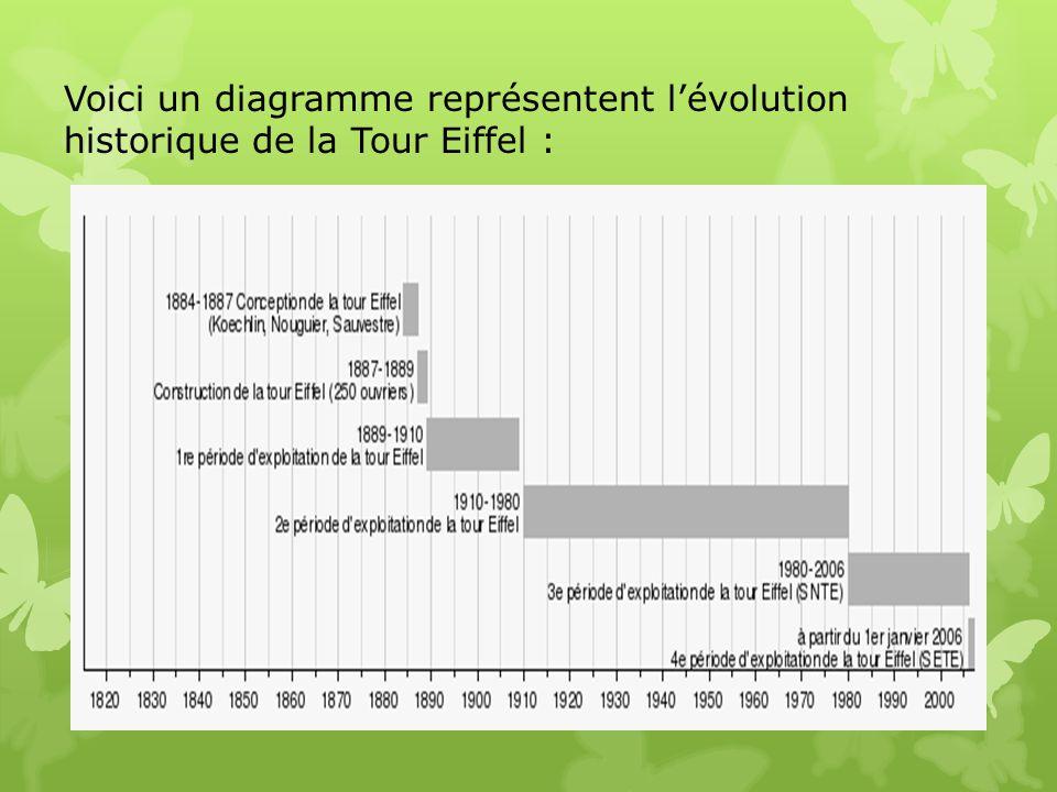 Voici un diagramme représentent l'évolution historique de la Tour Eiffel :