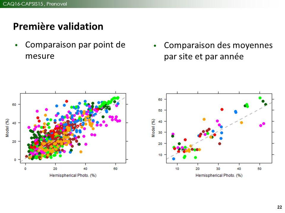 CAQ16-CAPSIS15, Prenovel 22 Première validation Comparaison des moyennes par site et par année Comparaison par point de mesure