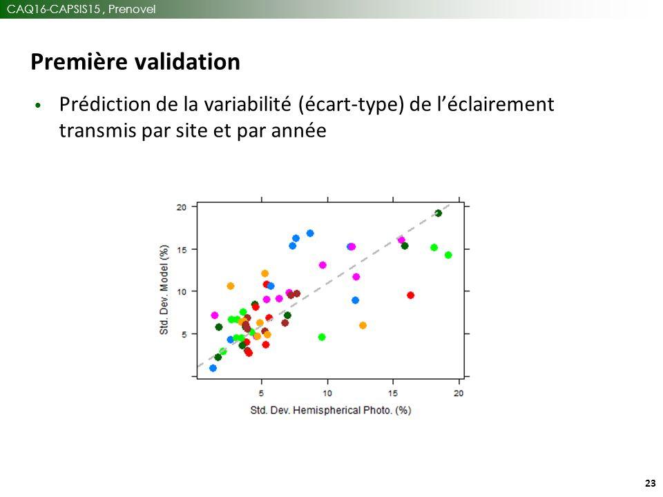 CAQ16-CAPSIS15, Prenovel 23 Première validation Prédiction de la variabilité (écart-type) de l'éclairement transmis par site et par année