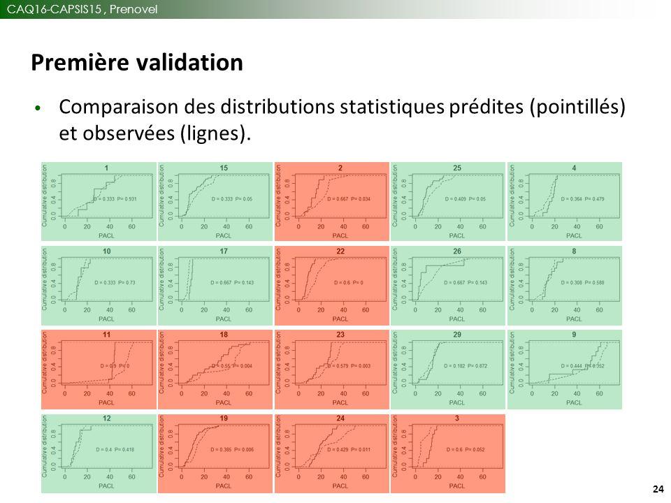 CAQ16-CAPSIS15, Prenovel 24 Première validation Comparaison des distributions statistiques prédites (pointillés) et observées (lignes).