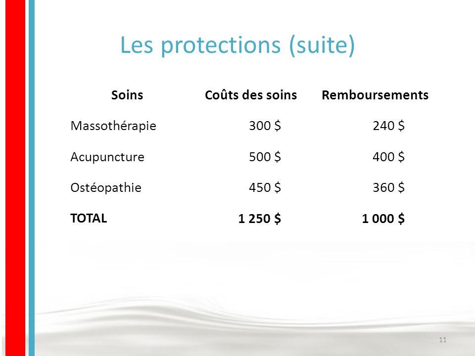 Les protections (suite) 11 SoinsCoûts des soinsRemboursements Massothérapie 300 $240 $ Acupuncture 500 $400 $ Ostéopathie 450 $360 $ TOTAL 1 250 $1 000 $