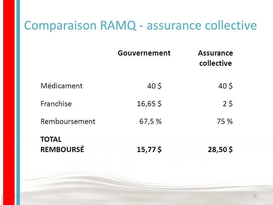Comparaison RAMQ - assurance collective 12 GouvernementAssurance collective Médicament 40 $ Franchise 16,65 $2 $ Remboursement 67,5 %75 % TOTAL REMBOURSÉ 15,77 $28,50 $