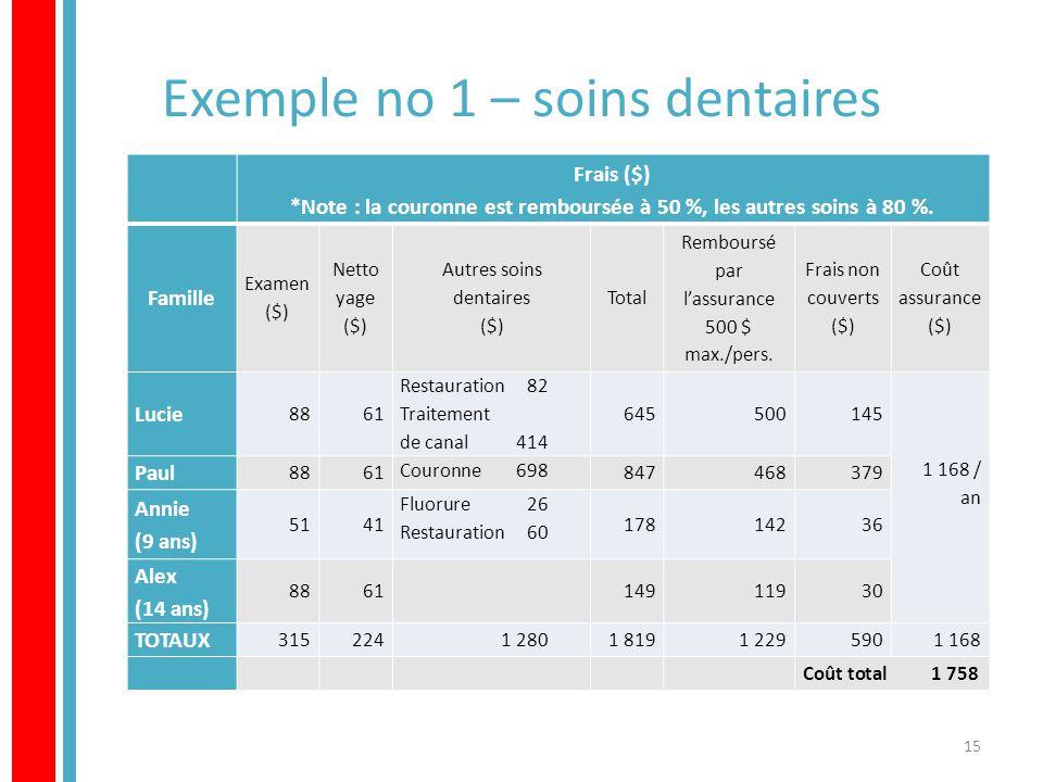 Exemple no 1 – soins dentaires 15 Frais ($) *Note : la couronne est remboursée à 50 %, les autres soins à 80 %.