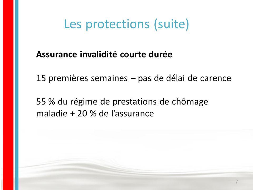Les protections (suite) Assurance invalidité courte durée 15 premières semaines – pas de délai de carence 55 % du régime de prestations de chômage maladie + 20 % de l'assurance 7