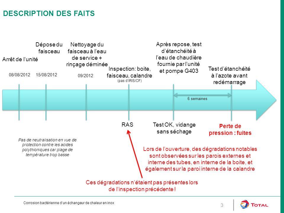 DESCRIPTION DES FAITS 3 Arrêt de l'unité 08/08/2012 Pas de neutralisation en vue de protection contre les acides polythioniques car plage de températu