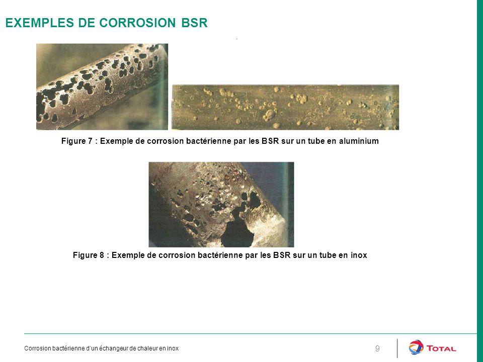 CONSEQUENCES / ACTIONS Conséquences: –Remise en service reportée de 15 jours –Retubage du faisceau avec de l'acier carbone et approvisionnement d'un faisceau en inox 321 –Extensions des CND (US + radio) aux tuyauteries proches de la pompe –Nouveaux tests à l'azote d'étanchéité des échangeurs de chaleur potentiellement soumis à cette même attaque –Vitesse de corrosion pouvant être très importante avec les BSR (jusqu'à 15 mm/an) –La présence de biofilm dans un réseau peut avoir des conséquences importantes et doit être traité (biocide ou traitement vapeur) –Purger longuement les réseaux avant remplissage à l'eau utilisée pour le test de pression; les moyens d'acheminer l'eau (flexibles, boyaux, manches incendie,…) peuvent être en effet une source de contamination des équipements.