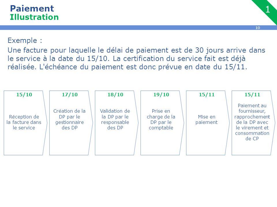 10 Paiement Illustration Exemple : Une facture pour laquelle le délai de paiement est de 30 jours arrive dans le service à la date du 15/10. La certif