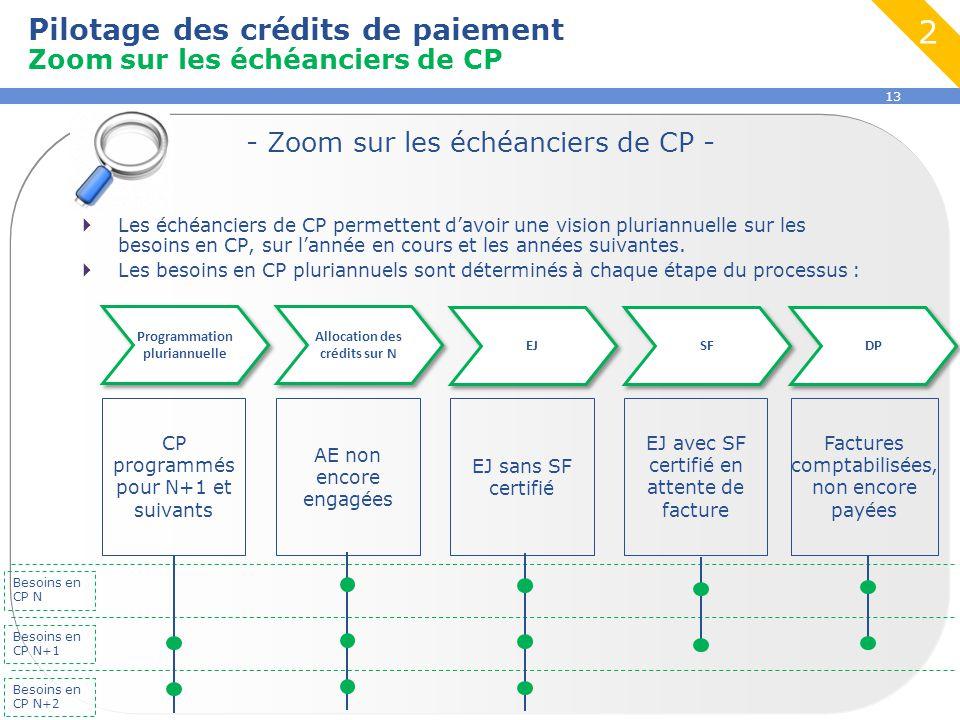 13  Les échéanciers de CP permettent d'avoir une vision pluriannuelle sur les besoins en CP, sur l'année en cours et les années suivantes.  Les beso