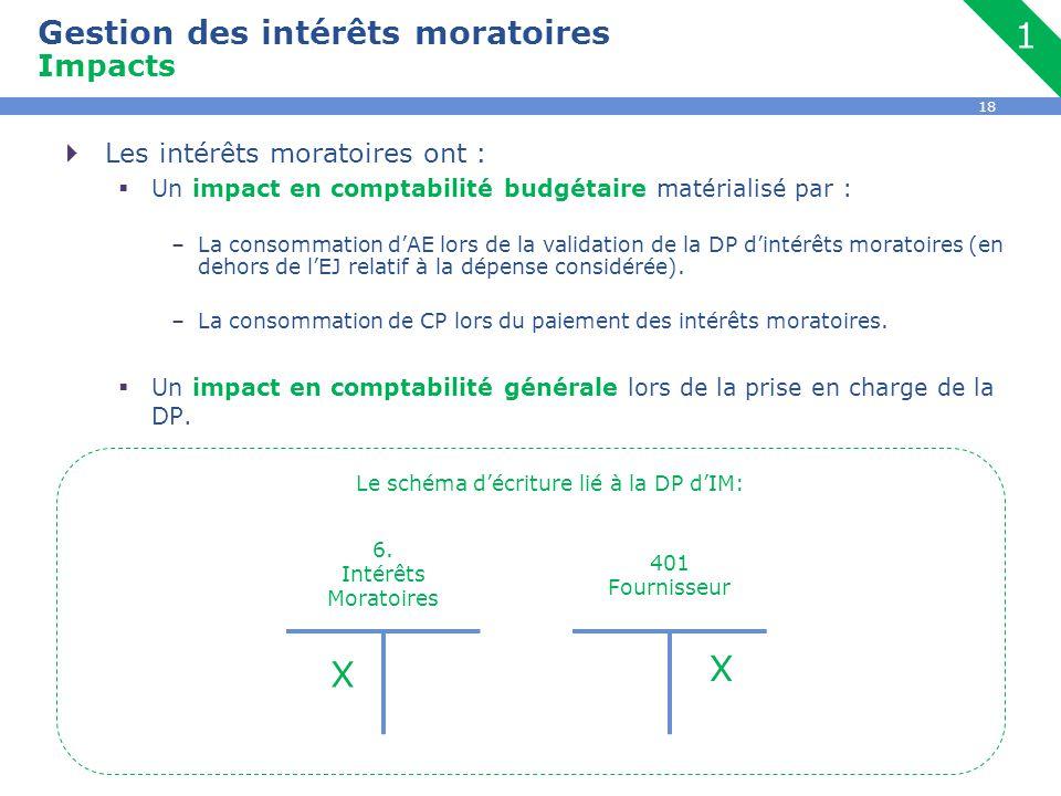 18  Les intérêts moratoires ont :  Un impact en comptabilité budgétaire matérialisé par : –La consommation d'AE lors de la validation de la DP d'int
