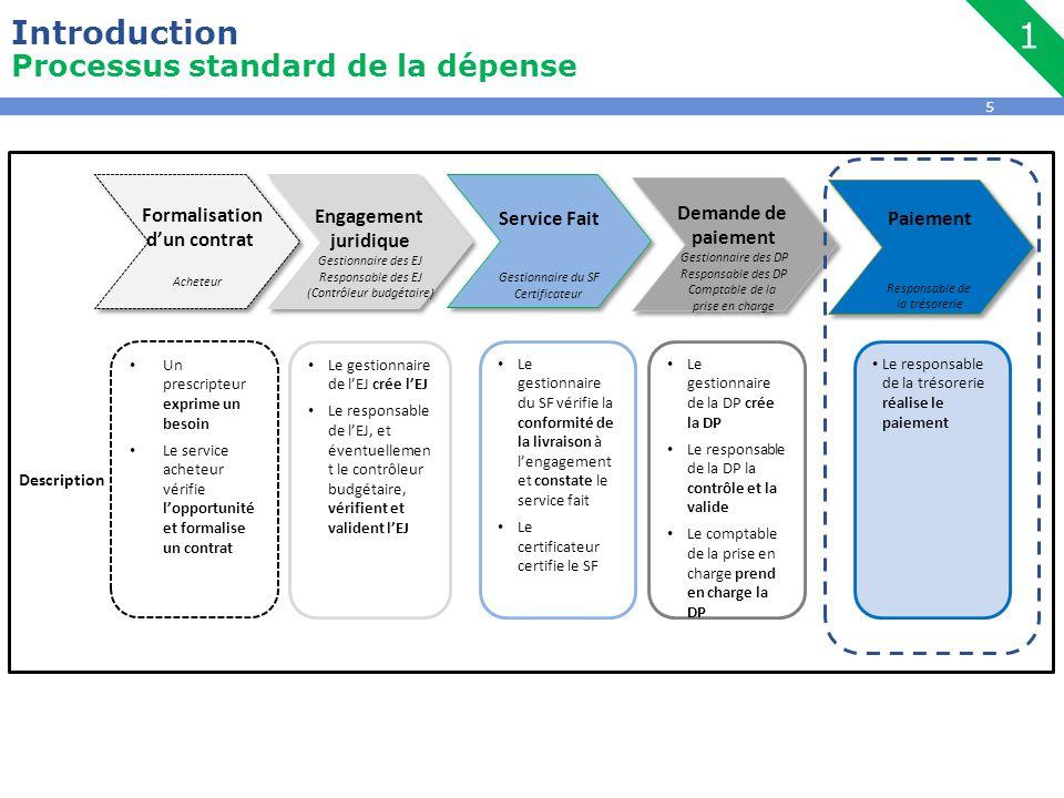5 Introduction Processus standard de la dépense 1 Un prescripteur exprime un besoin Le service acheteur vérifie l'opportunité et formalise un contrat