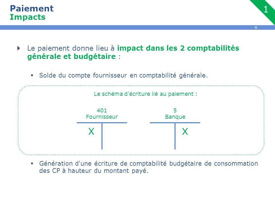 9  Le paiement donne lieu à impact dans les 2 comptabilités générale et budgétaire :  Solde du compte fournisseur en comptabilité générale.  Généra